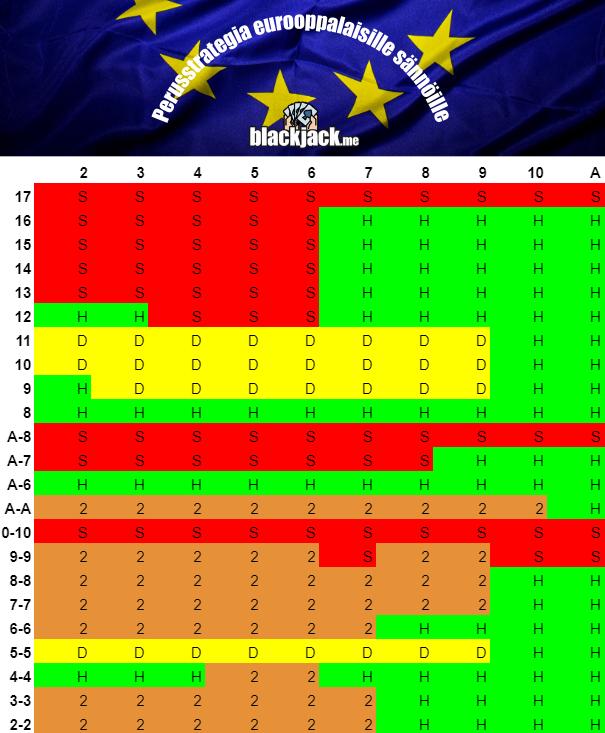 perustrategia eurooppalasille säännöille