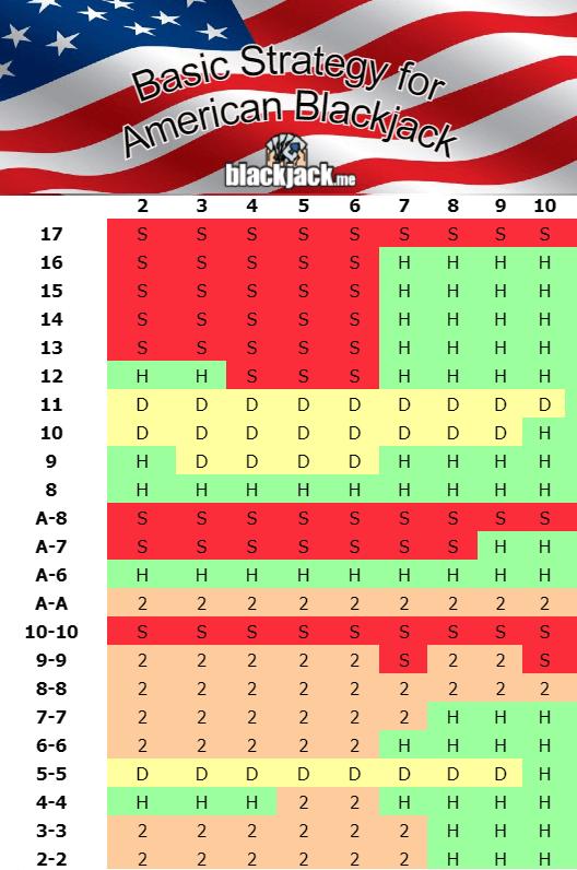 basic strategy for american blackjack
