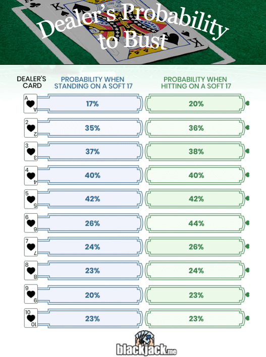 dealers probability to bust
