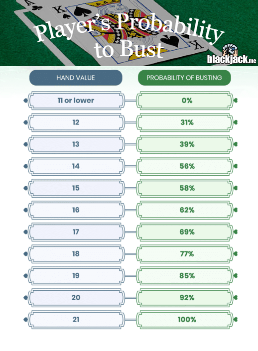 players probability to bust
