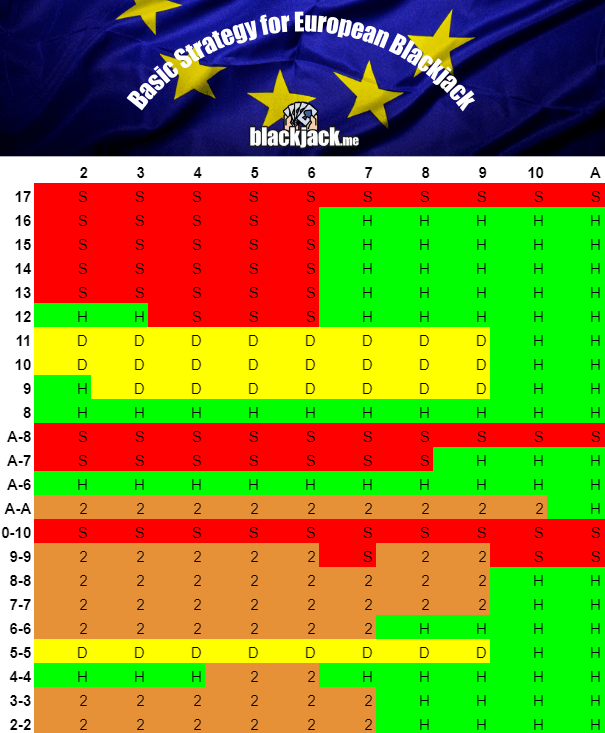 basic strategy for european blackjack